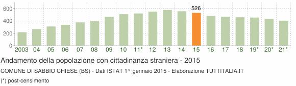 Grafico andamento popolazione stranieri Comune di Sabbio Chiese (BS)