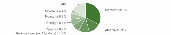 Grafico cittadinanza stranieri - Sabbio Chiese 2015