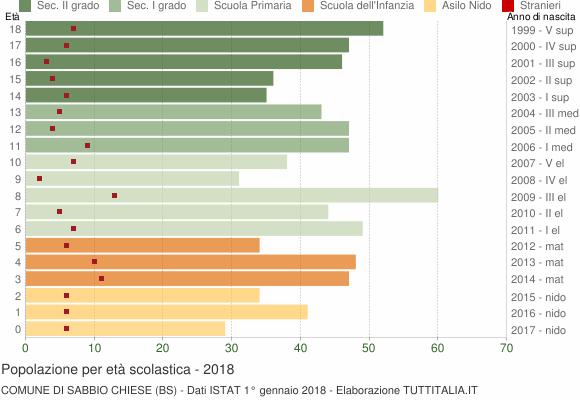 Grafico Popolazione in età scolastica - Sabbio Chiese 2018