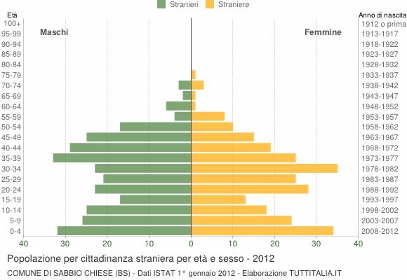 Grafico cittadini stranieri - Sabbio Chiese 2012