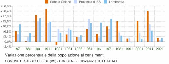 Grafico variazione percentuale della popolazione Comune di Sabbio Chiese (BS)