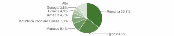 Grafico cittadinanza stranieri - Santa Cristina e Bissone 2019