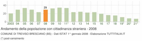 Grafico andamento popolazione stranieri Comune di Treviso Bresciano (BS)