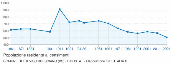 Grafico andamento storico popolazione Comune di Treviso Bresciano (BS)