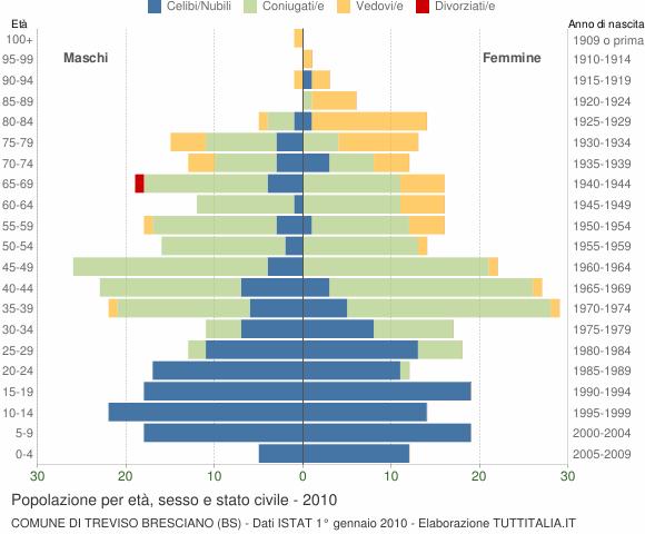 Grafico Popolazione per età, sesso e stato civile Comune di Treviso Bresciano (BS)