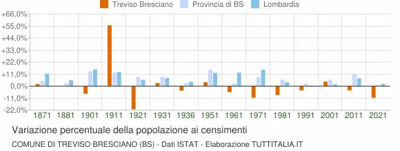 Grafico variazione percentuale della popolazione Comune di Treviso Bresciano (BS)