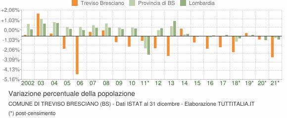 Variazione percentuale della popolazione Comune di Treviso Bresciano (BS)