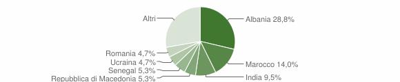 Grafico cittadinanza stranieri - Cazzago San Martino 2010