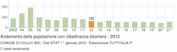 Grafico andamento popolazione stranieri Comune di Collio (BS)