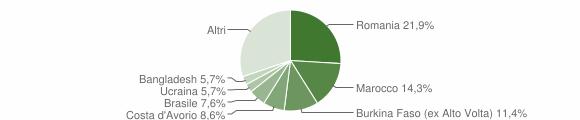 Grafico cittadinanza stranieri - Collio 2019