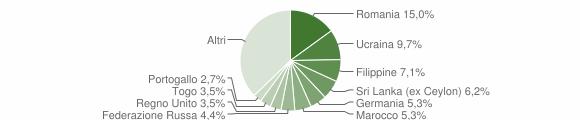 Grafico cittadinanza stranieri - Moltrasio 2019