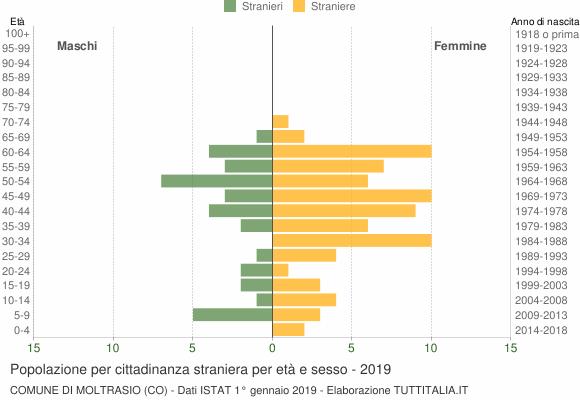 Grafico cittadini stranieri - Moltrasio 2019
