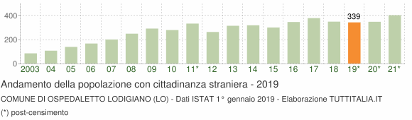 Grafico andamento popolazione stranieri Comune di Ospedaletto Lodigiano (LO)