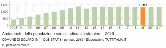 Grafico andamento popolazione stranieri Comune di Solaro (MI)