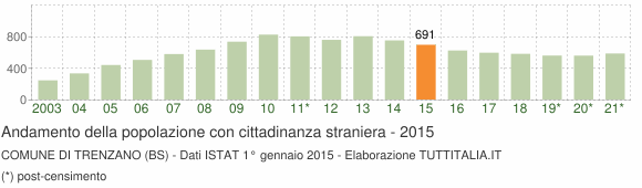 Grafico andamento popolazione stranieri Comune di Trenzano (BS)