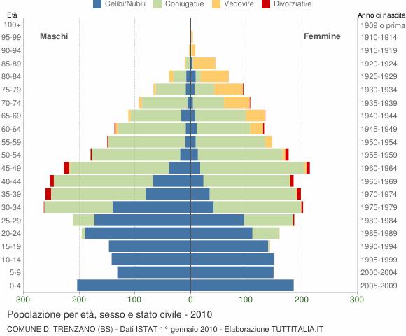Grafico Popolazione per età, sesso e stato civile Comune di Trenzano (BS)