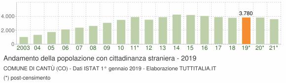 Grafico andamento popolazione stranieri Comune di Cantù (CO)