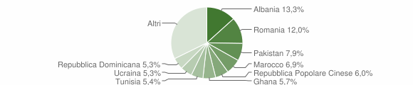 Grafico cittadinanza stranieri - Cantù 2019