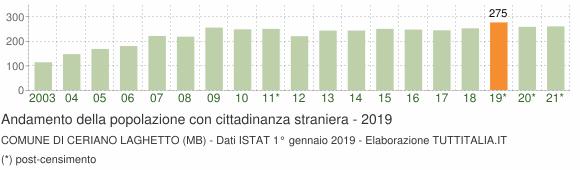 Grafico andamento popolazione stranieri Comune di Ceriano Laghetto (MB)