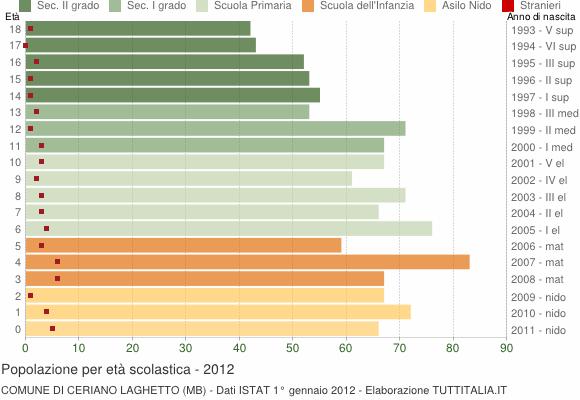 Grafico Popolazione in età scolastica - Ceriano Laghetto 2012