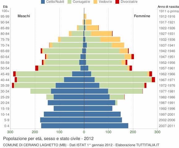Grafico Popolazione per età, sesso e stato civile Comune di Ceriano Laghetto (MB)