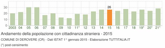 Grafico andamento popolazione stranieri Comune di Derovere (CR)