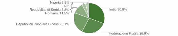 Grafico cittadinanza stranieri - Derovere 2019