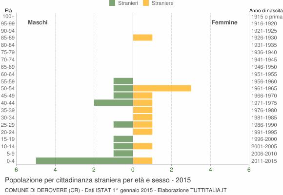 Grafico cittadini stranieri - Derovere 2015