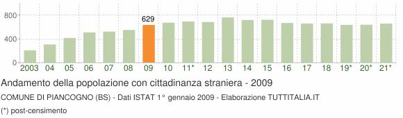 Grafico andamento popolazione stranieri Comune di Piancogno (BS)