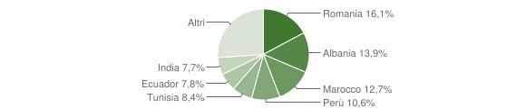 Grafico cittadinanza stranieri - Piancogno 2012