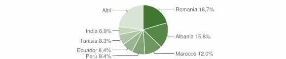Grafico cittadinanza stranieri - Piancogno 2014