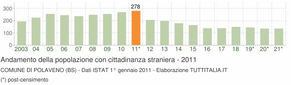 Grafico andamento popolazione stranieri Comune di Polaveno (BS)
