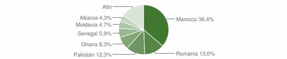 Grafico cittadinanza stranieri - Polaveno 2009
