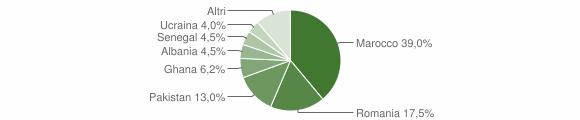 Grafico cittadinanza stranieri - Polaveno 2014