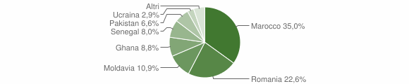 Grafico cittadinanza stranieri - Polaveno 2016