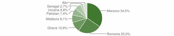 Grafico cittadinanza stranieri - Polaveno 2018
