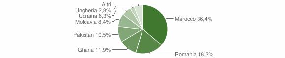 Grafico cittadinanza stranieri - Polaveno 2019