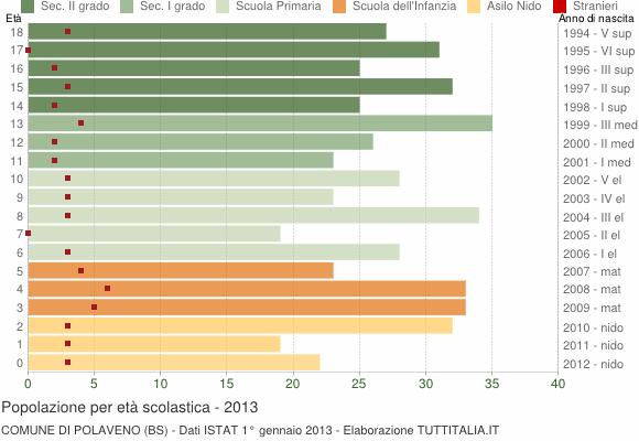 Grafico Popolazione in età scolastica - Polaveno 2013