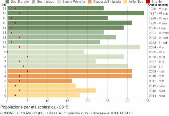 Grafico Popolazione in età scolastica - Polaveno 2015