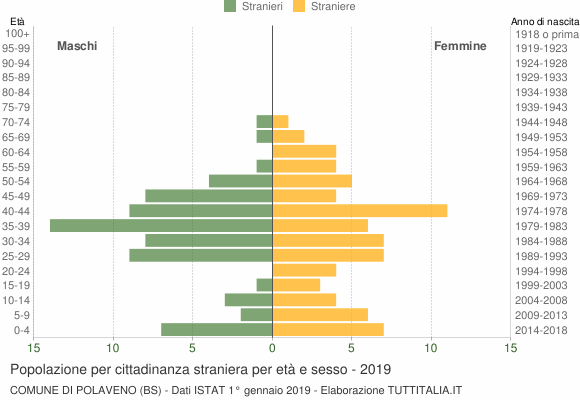 Grafico cittadini stranieri - Polaveno 2019