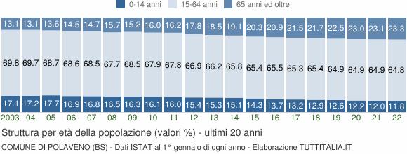Grafico struttura della popolazione Comune di Polaveno (BS)