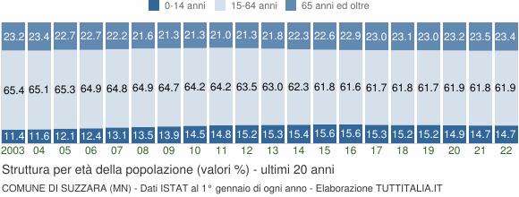 Grafico struttura della popolazione Comune di Suzzara (MN)