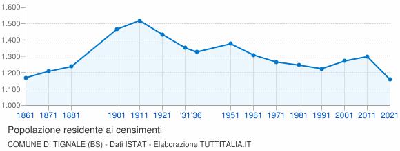 Grafico andamento storico popolazione Comune di Tignale (BS)