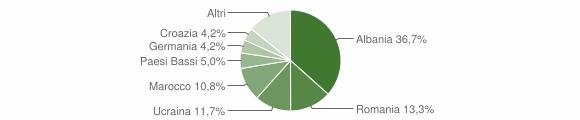 Grafico cittadinanza stranieri - Tignale 2019