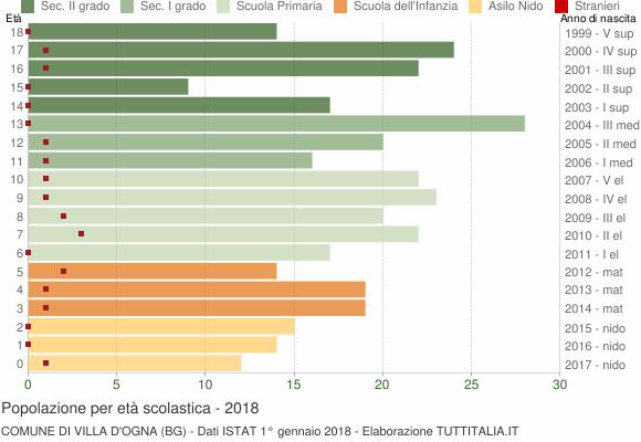 Grafico Popolazione in età scolastica - Villa d'Ogna 2018