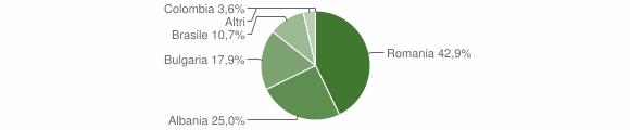 Grafico cittadinanza stranieri - Zenevredo 2019