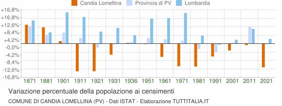 Grafico variazione percentuale della popolazione Comune di Candia Lomellina (PV)