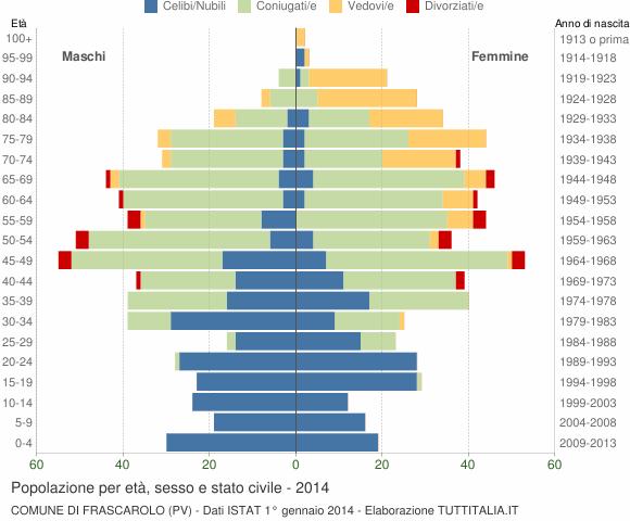 Grafico Popolazione per età, sesso e stato civile Comune di Frascarolo (PV)
