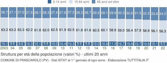 Grafico struttura della popolazione Comune di Frascarolo (PV)