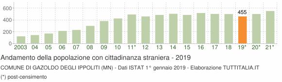Grafico andamento popolazione stranieri Comune di Gazoldo degli Ippoliti (MN)